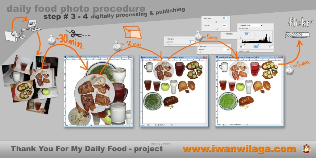 iwanwilaga's daily food photo procedure - step 3-4 - digitally processing and publishing - from camera through photoshop to flicker